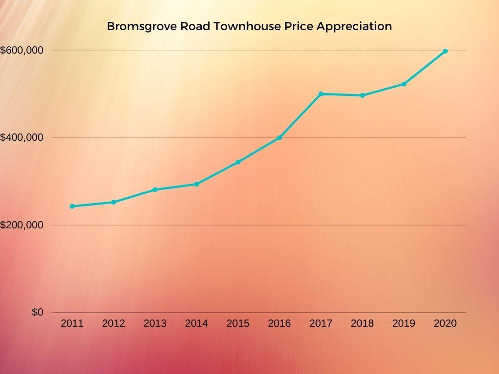 bromsgrove road price appreciation
